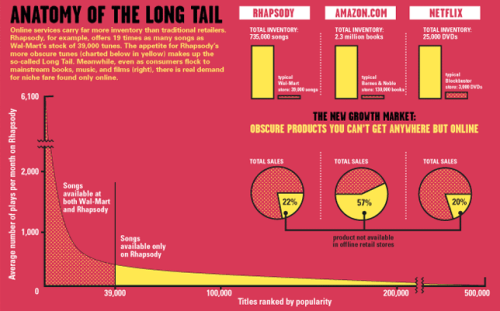 Introducing the Long Tail