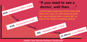 Sliding Down the Long Tail of Health Care Services