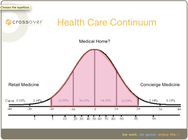 Description of the Health Care Continuum delineating a sweet spot for the Medical Home
